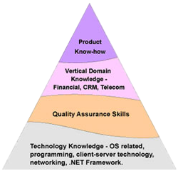 Software project planning risk management our quality assurance experts have competency in providing various types of quality assurance services in diverse domains such as apicomponents ccuart Gallery
